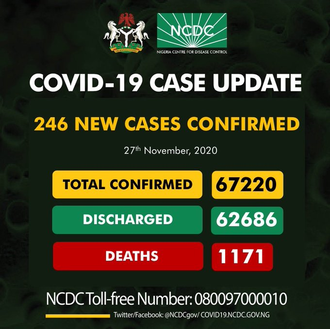 New Deaths Recorded As NCDC Confirms 246 Coronavirus Cases